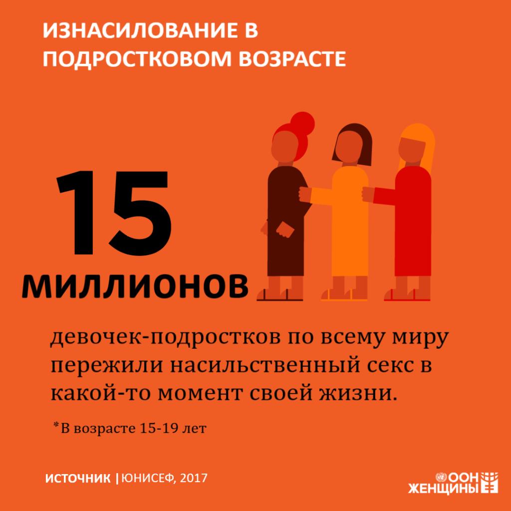 ООН статистика изнасилование подростков
