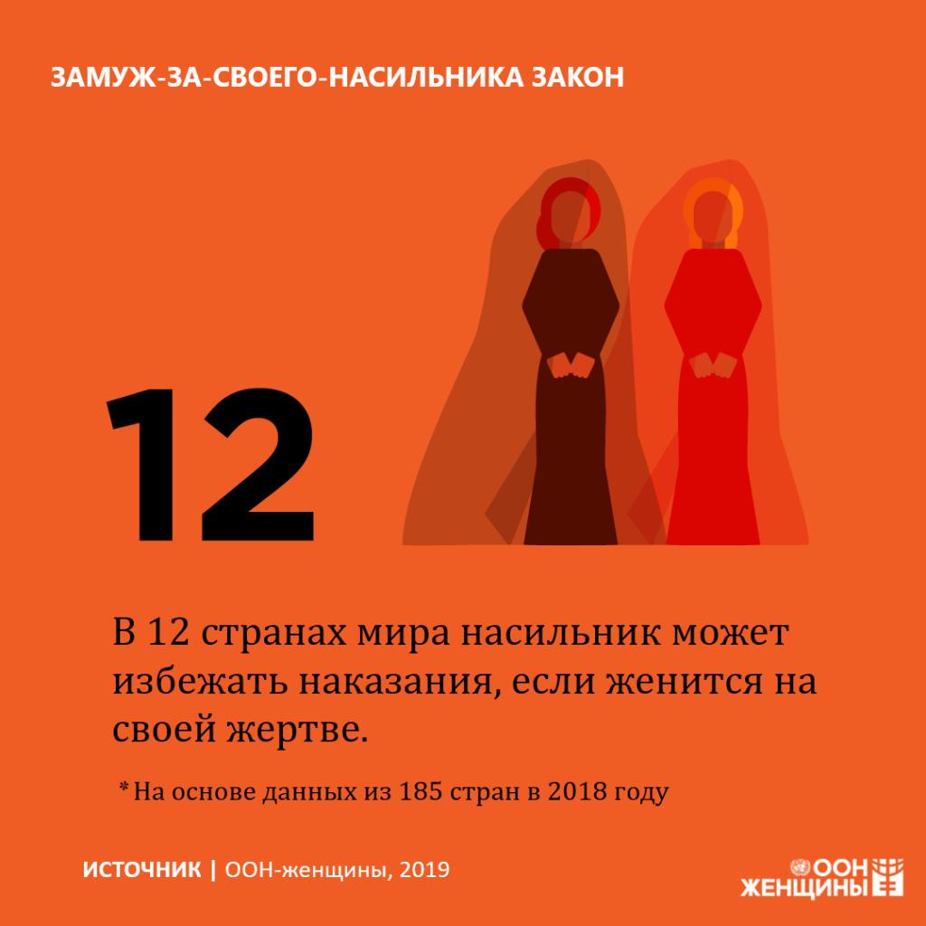 ООН статистика принудительные браки с насильниками
