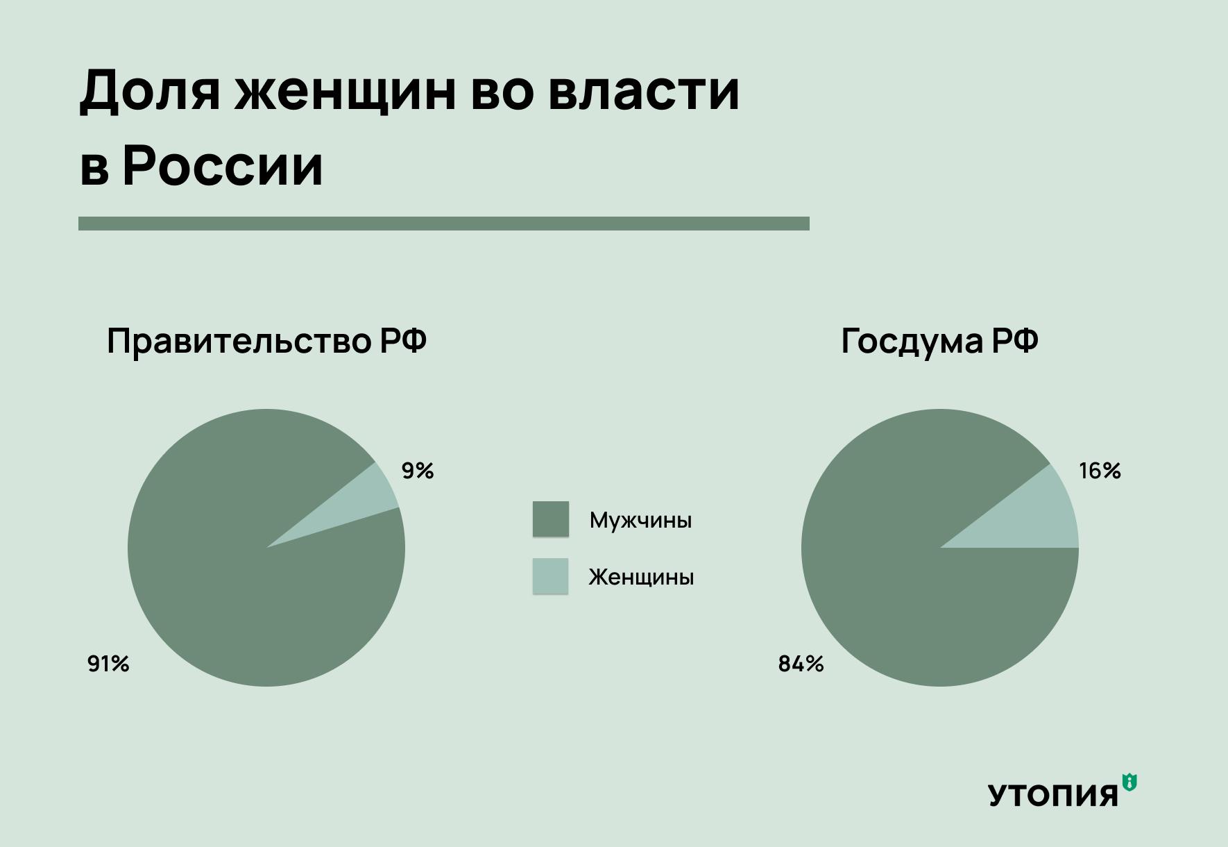 женщины во власти в россии сколько женщин в правительстве госдуме