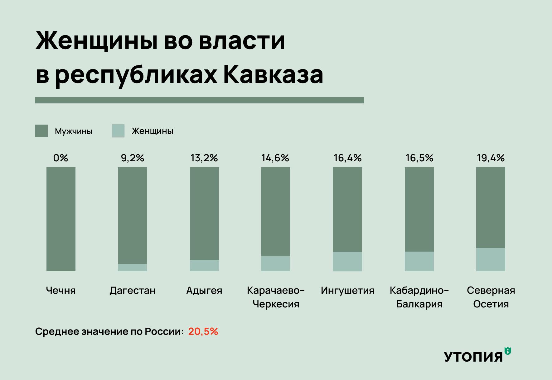 женщины политики депутаты на кавказе в чечне дагестане
