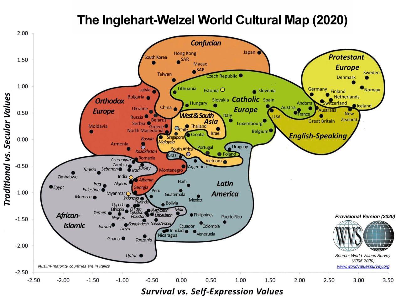 карта ценностей, Инглхарт, традиционные ценности, скрепы, россияне, консерватизм, прогресс